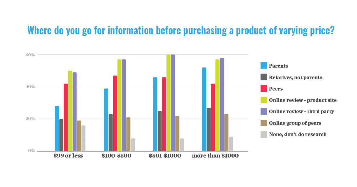 millennial research bar graph showing production purchasing information