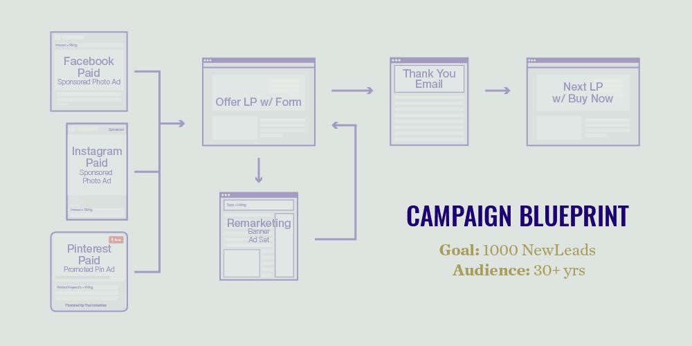 campaign blueprint purpose statement