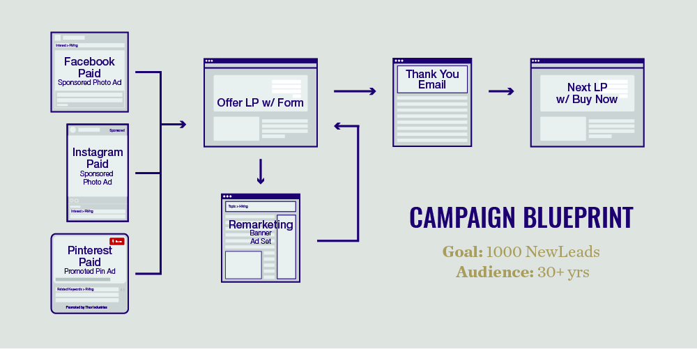 digital marketing campaign flow chart