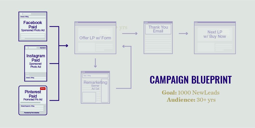 digital marketing campaign elements
