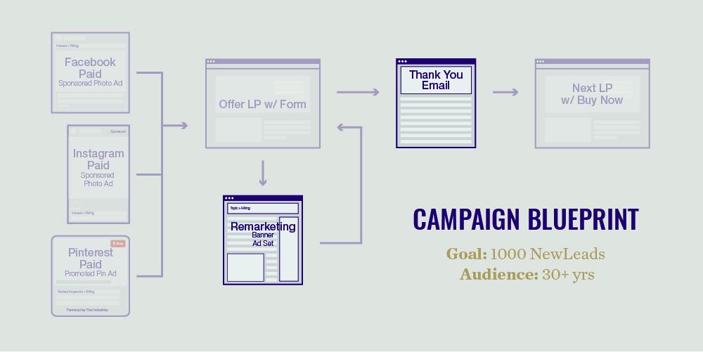 marketing outcomes chart
