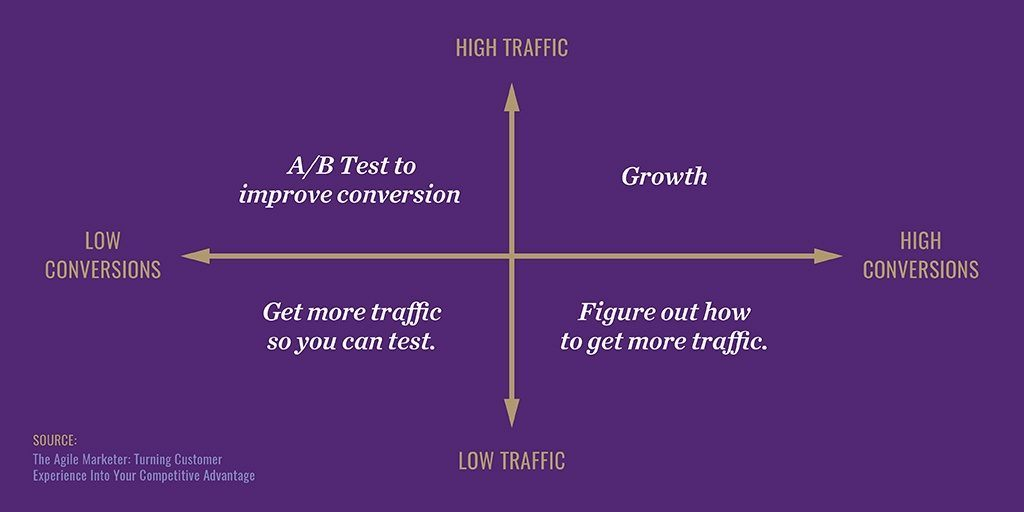 When and When Not to A/B Test