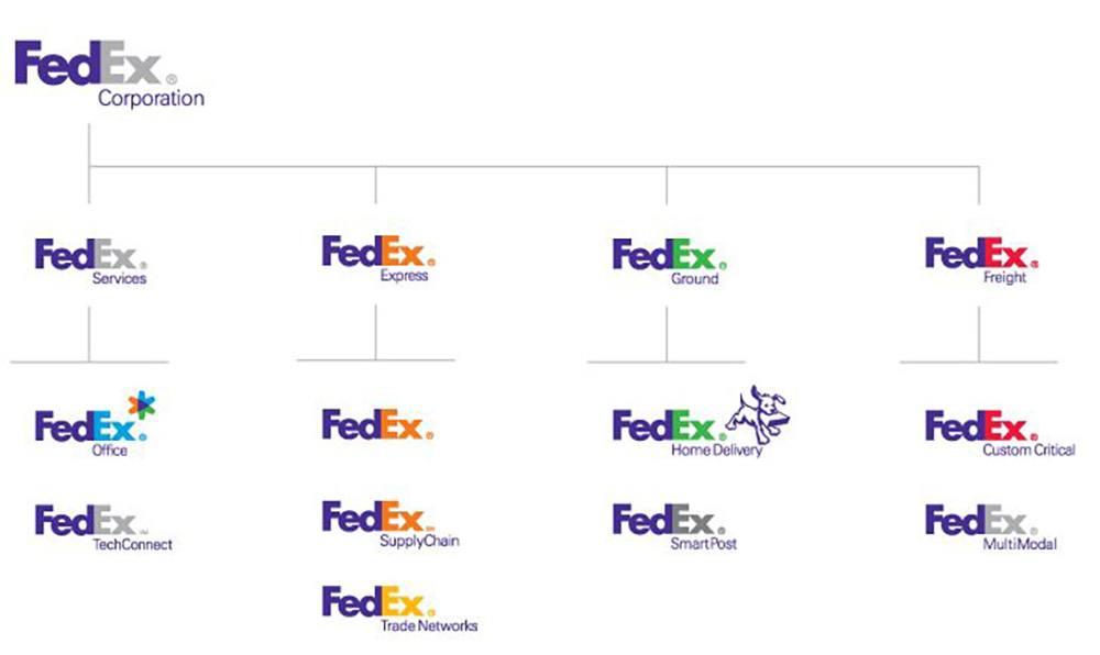 fedex brand architecture