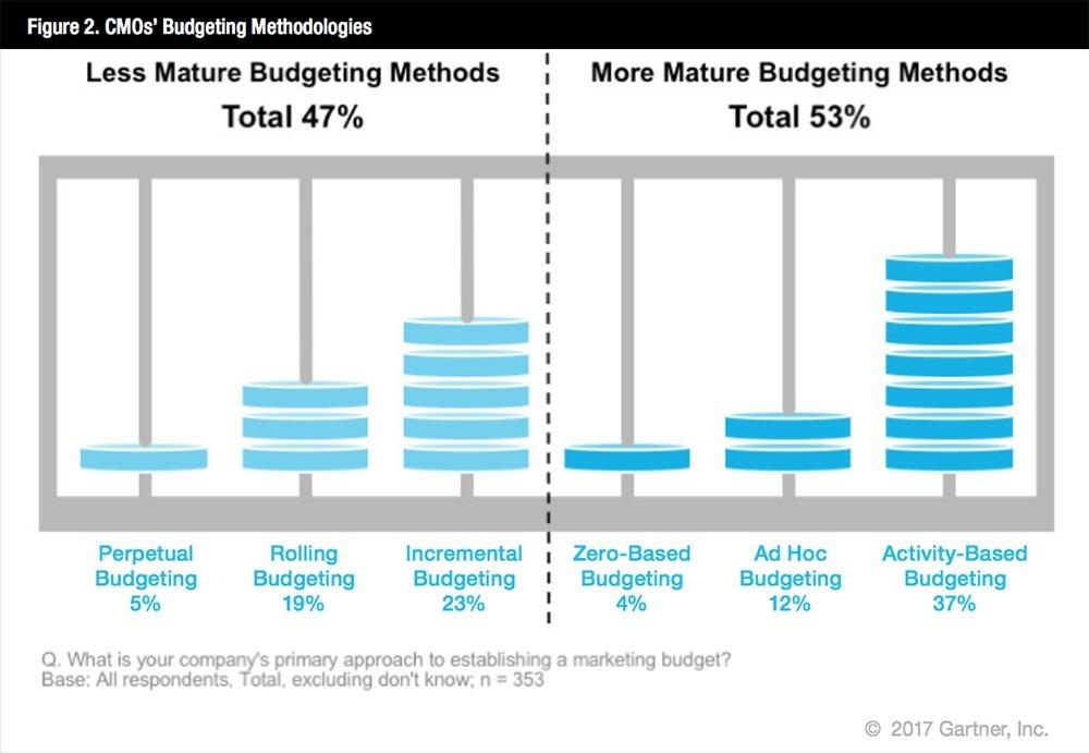 gartner marketing budget survey