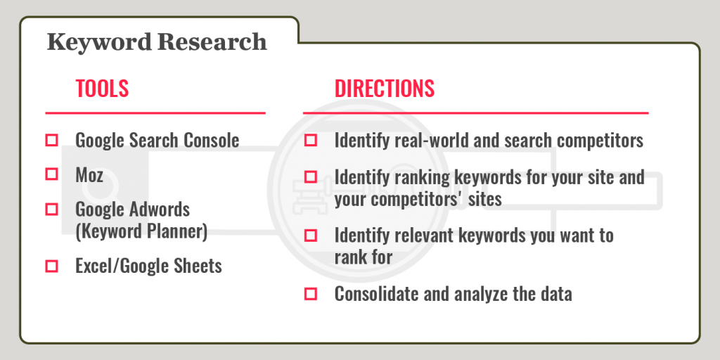 keyword research recipe card