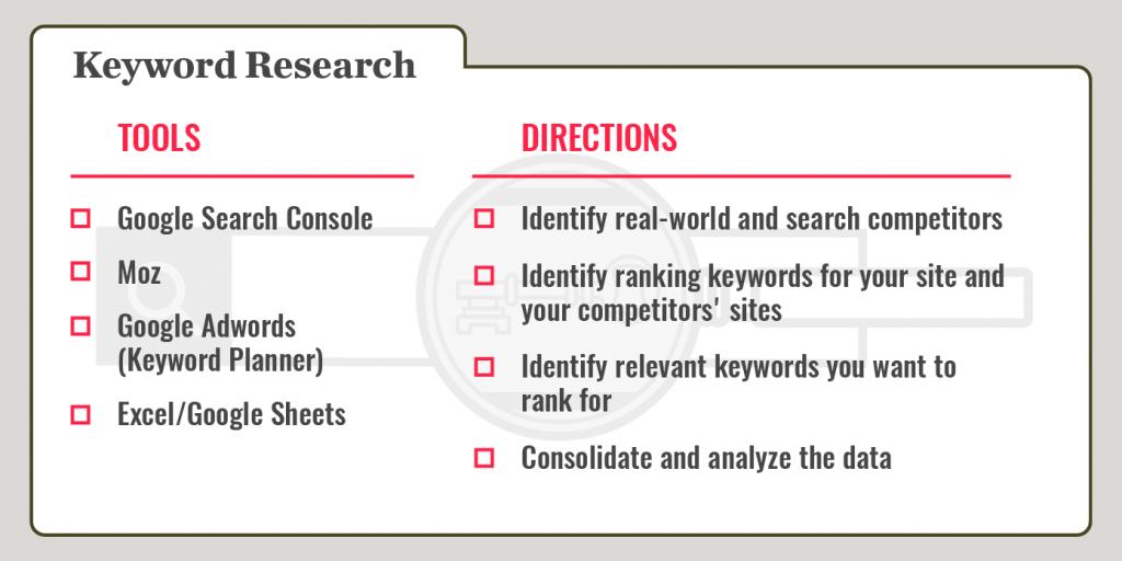 keyword research recipe card