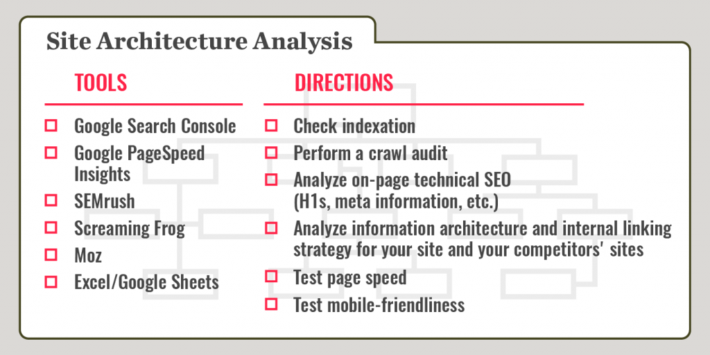 site architecture analysis recipe card