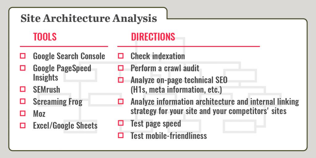 site architecture analysis recipe card