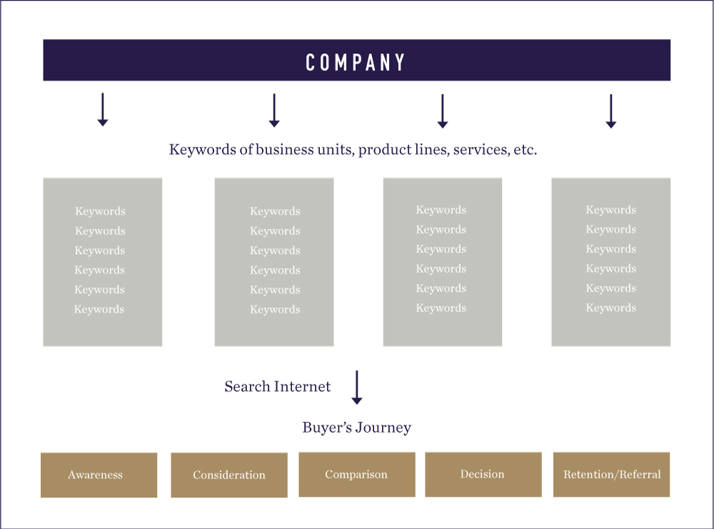 E3 Keyword Research Buyers Journey