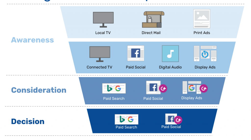 Paid Media Strategy Funnel