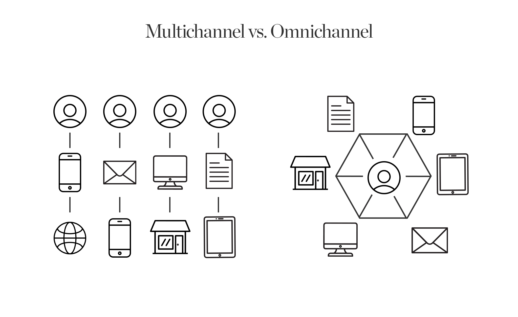 The difference between multichannel marketing and omnichannel marketing