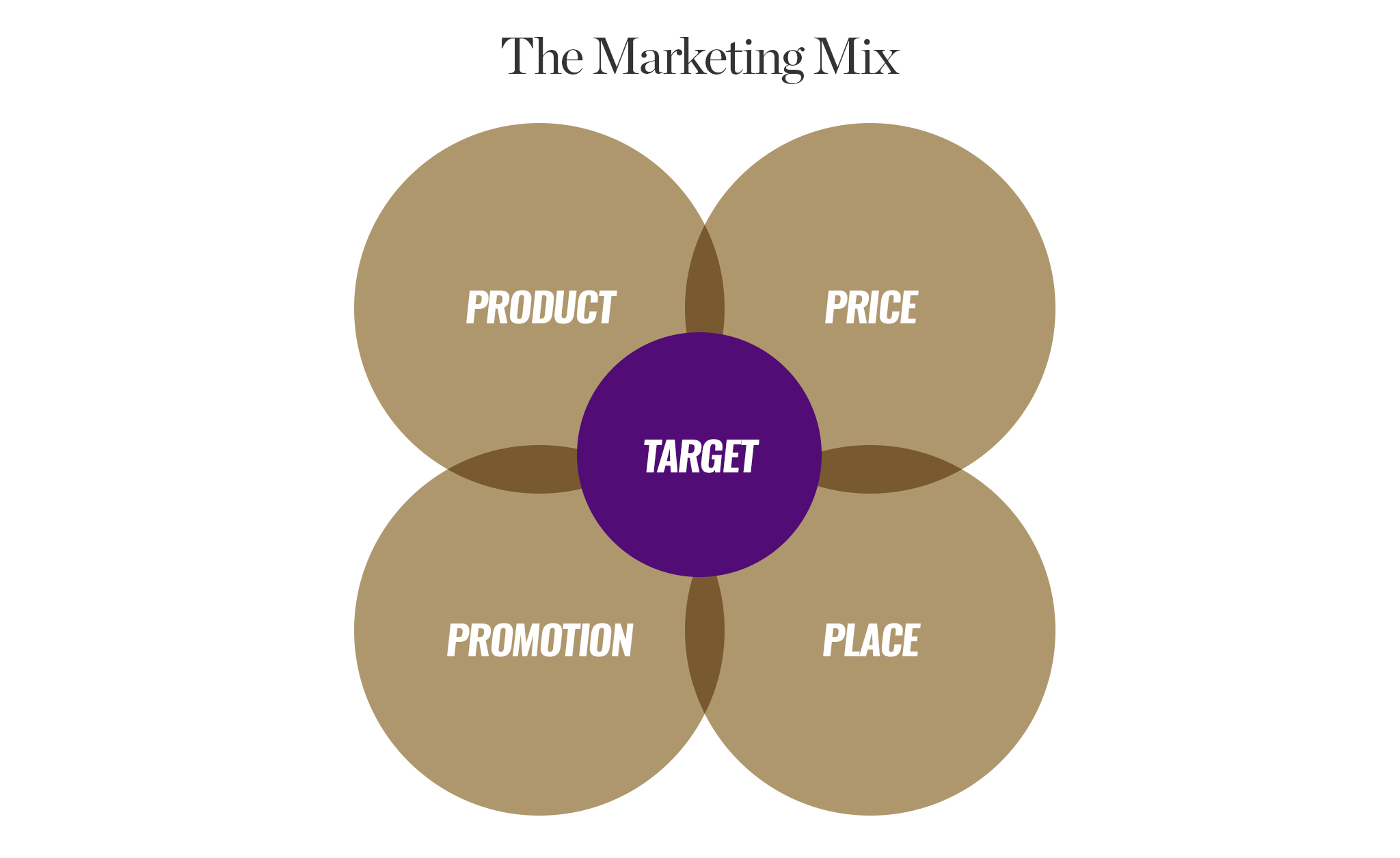 The Four Ps of Marketing in Marketing Mix