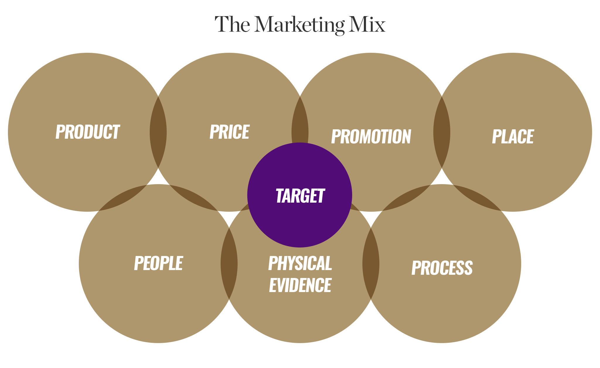 Marketing Mix: The Four Ps of Marketing